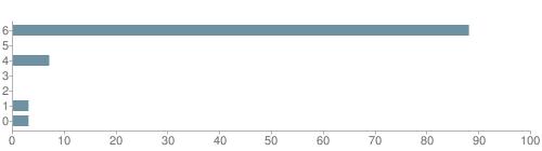 Chart?cht=bhs&chs=500x140&chbh=10&chco=6f92a3&chxt=x,y&chd=t:88,0,7,0,0,3,3&chm=t+88%,333333,0,0,10|t+0%,333333,0,1,10|t+7%,333333,0,2,10|t+0%,333333,0,3,10|t+0%,333333,0,4,10|t+3%,333333,0,5,10|t+3%,333333,0,6,10&chxl=1:|other|indian|hawaiian|asian|hispanic|black|white